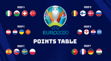UEFA EURO 2020 Cup Points table, goals scored, goal difference - France,  Germany finish one-two in Group F; Portugal through - Sportstar